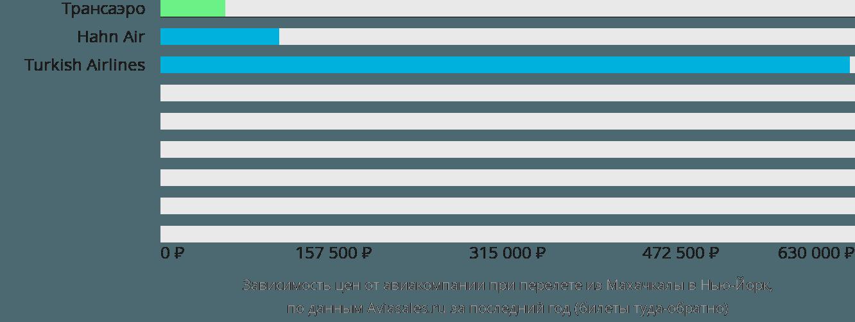 Динамика цен в зависимости от авиакомпании, совершающей перелет из Махачкалы в Нью-Йорк