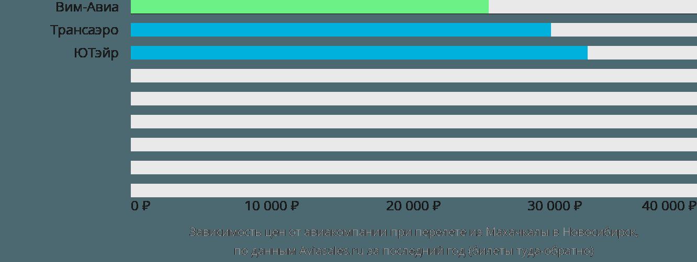 Динамика цен в зависимости от авиакомпании, совершающей перелет из Махачкалы в Новосибирск