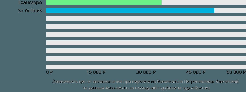 Динамика цен в зависимости от авиакомпании, совершающей перелет из Махачкалы в Петропавловск-Камчатский
