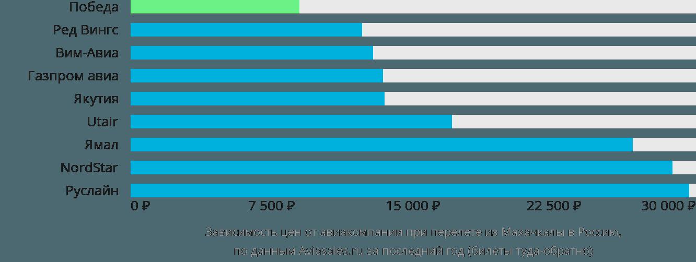 Динамика цен в зависимости от авиакомпании, совершающей перелёт из Махачкалы в Россию