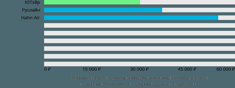 Динамика цен в зависимости от авиакомпании, совершающей перелет из Махачкалы в Сургут