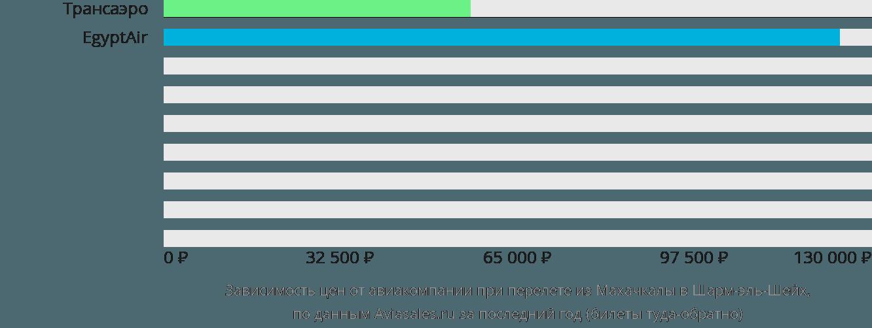 Динамика цен в зависимости от авиакомпании, совершающей перелет из Махачкалы в Шарм-эль-Шейх