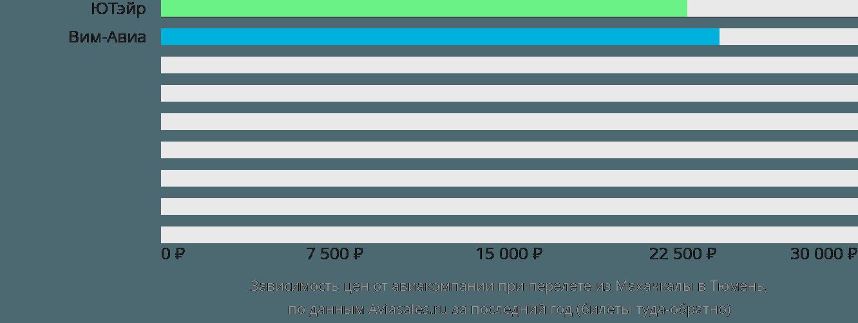 Динамика цен в зависимости от авиакомпании, совершающей перелет из Махачкалы в Тюмень