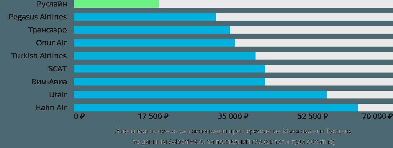 Динамика цен в зависимости от авиакомпании, совершающей перелет из Махачкалы в Турцию