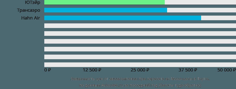 Динамика цен в зависимости от авиакомпании, совершающей перелет из Махачкалы в Якутск