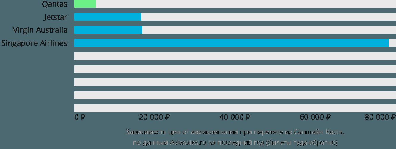 Динамика цен в зависимости от авиакомпании, совершающей перелет из Саншайн Коста