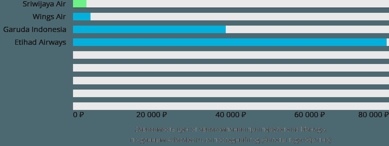 Динамика цен в зависимости от авиакомпании, совершающей перелет из Манадо