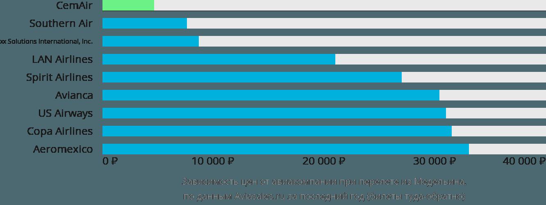 Динамика цен в зависимости от авиакомпании, совершающей перелет из Медельина