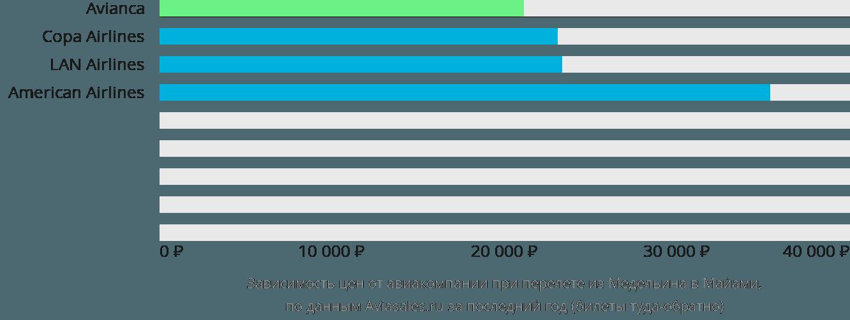 Динамика цен в зависимости от авиакомпании, совершающей перелет из Медельина в Майами