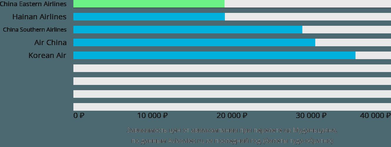 Динамика цен в зависимости от авиакомпании, совершающей перелет из Муданьцзяна