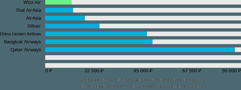 Динамика цен в зависимости от авиакомпании, совершающей перелет из Мандалая