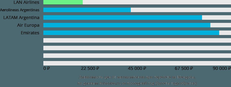 Динамика цен в зависимости от авиакомпании, совершающей перелет из Мендосы