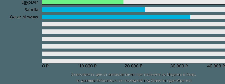 Динамика цен в зависимости от авиакомпании, совершающей перелет из Медины в Каир