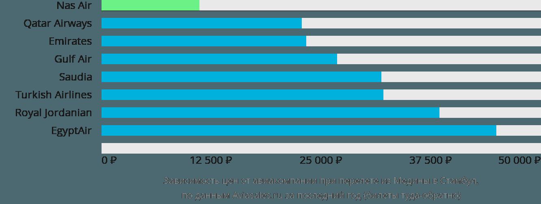 Динамика цен в зависимости от авиакомпании, совершающей перелет из Медины в Стамбул