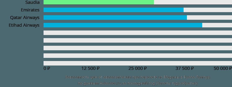 Динамика цен в зависимости от авиакомпании, совершающей перелет из Медины в Куала-Лумпур