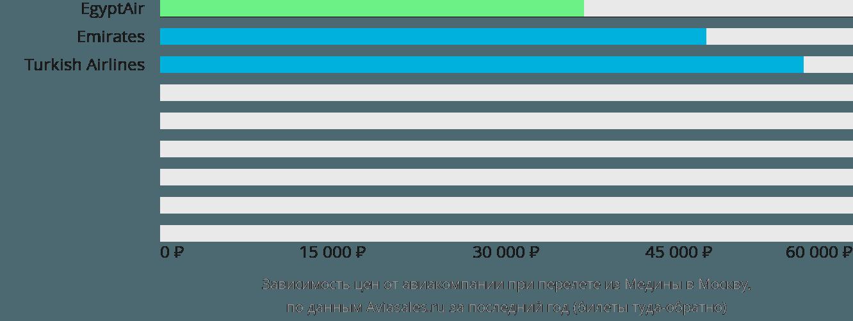 Динамика цен в зависимости от авиакомпании, совершающей перелет из Медины в Москву