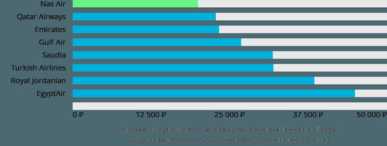 Динамика цен в зависимости от авиакомпании, совершающей перелет из Медины в Турцию