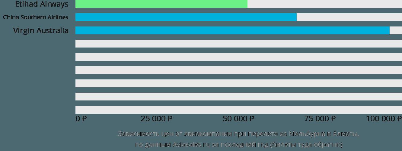 Динамика цен в зависимости от авиакомпании, совершающей перелет из Мельбурна в Алматы