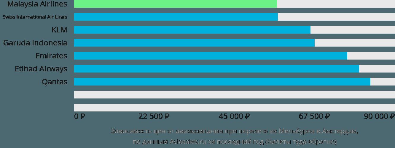 Динамика цен в зависимости от авиакомпании, совершающей перелет из Мельбурна в Амстердам