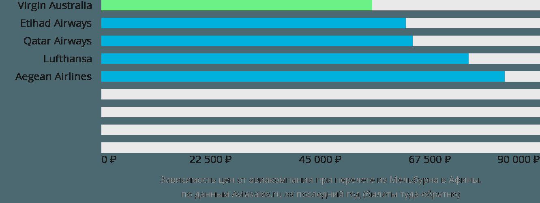 Динамика цен в зависимости от авиакомпании, совершающей перелет из Мельбурна в Афины