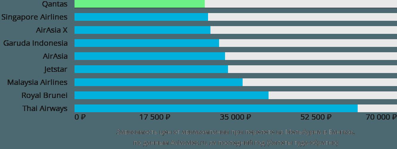 Динамика цен в зависимости от авиакомпании, совершающей перелет из Мельбурна в Бангкок