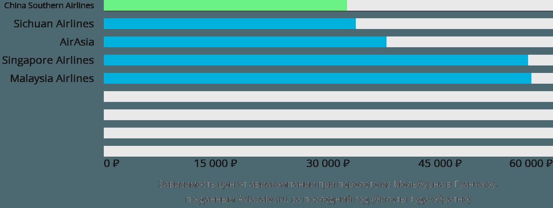 Динамика цен в зависимости от авиакомпании, совершающей перелет из Мельбурна в Гуанчжоу