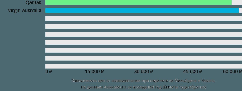 Динамика цен в зависимости от авиакомпании, совершающей перелет из Мельбурна в Чикаго