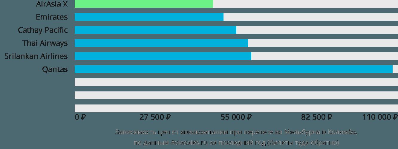 Динамика цен в зависимости от авиакомпании, совершающей перелет из Мельбурна в Коломбо