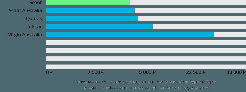 Динамика цен в зависимости от авиакомпании, совершающей перелет из Мельбурна в Кэрнс