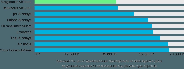 Динамика цен в зависимости от авиакомпании, совершающей перелет из Мельбурна в Дели