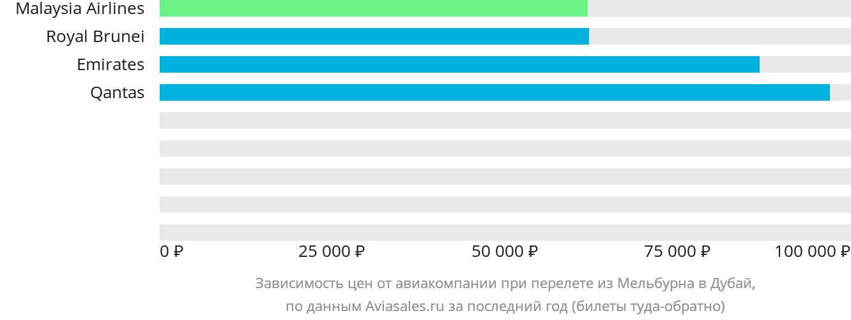Динамика цен в зависимости от авиакомпании, совершающей перелет из Мельбурна в Дубай