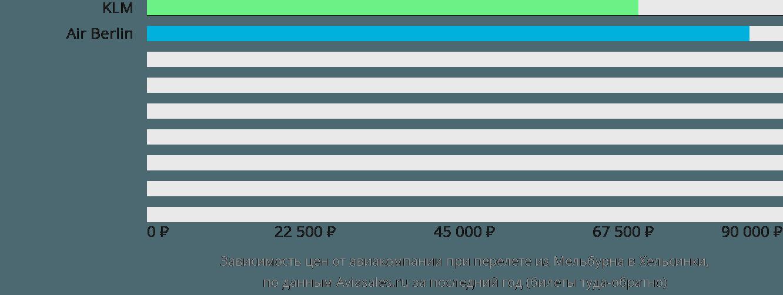 Динамика цен в зависимости от авиакомпании, совершающей перелет из Мельбурна в Хельсинки