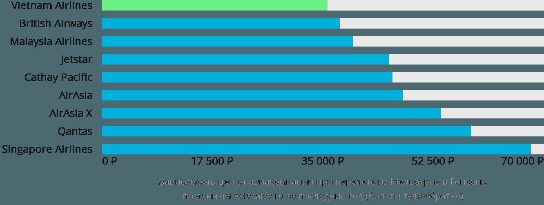 Динамика цен в зависимости от авиакомпании, совершающей перелет из Мельбурна в Гонконг