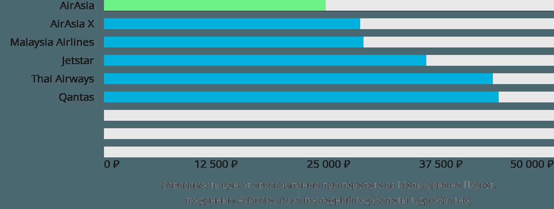 Динамика цен в зависимости от авиакомпании, совершающей перелет из Мельбурна на Пхукет