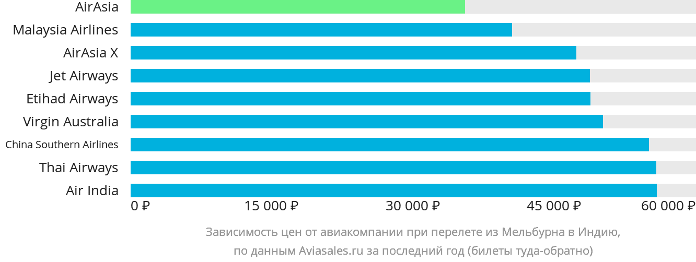 Динамика цен в зависимости от авиакомпании, совершающей перелет из Мельбурна в Индию