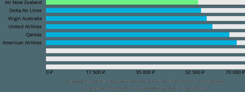 Динамика цен в зависимости от авиакомпании, совершающей перелет из Мельбурна в Лос-Анджелес