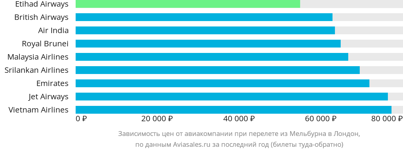 Динамика цен в зависимости от авиакомпании, совершающей перелет из Мельбурна в Лондон