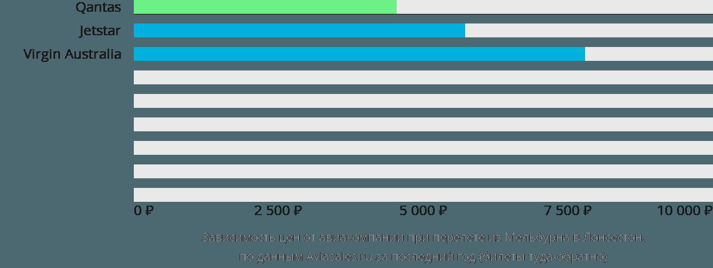 Динамика цен в зависимости от авиакомпании, совершающей перелет из Мельбурна в Лонсестон
