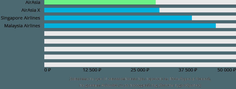 Динамика цен в зависимости от авиакомпании, совершающей перелет из Мельбурна в Ченнай