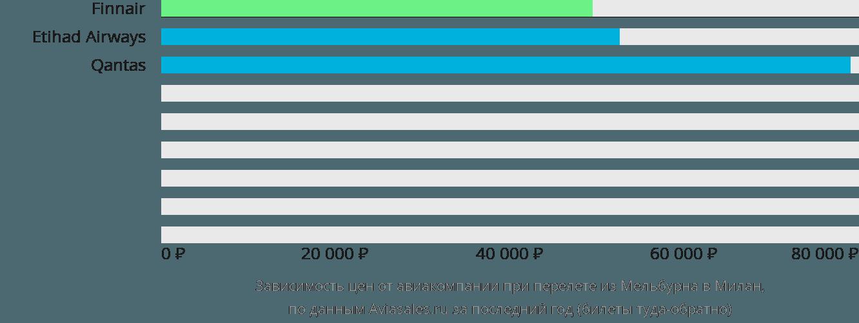 Динамика цен в зависимости от авиакомпании, совершающей перелет из Мельбурна в Милан