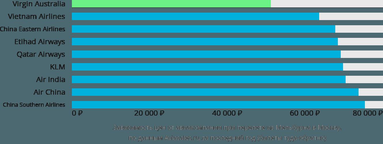 Динамика цен в зависимости от авиакомпании, совершающей перелет из Мельбурна в Москву