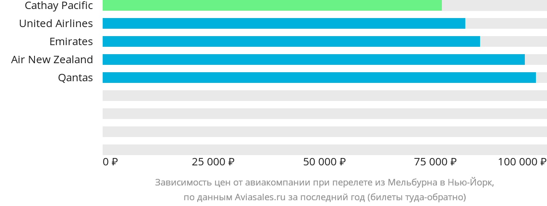 Динамика цен в зависимости от авиакомпании, совершающей перелет из Мельбурна в Нью-Йорк