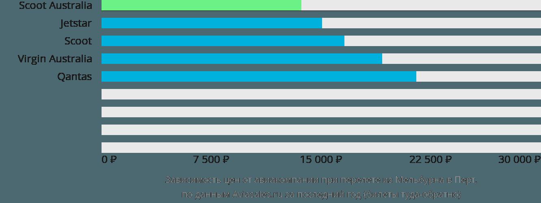 Динамика цен в зависимости от авиакомпании, совершающей перелет из Мельбурна в Перт