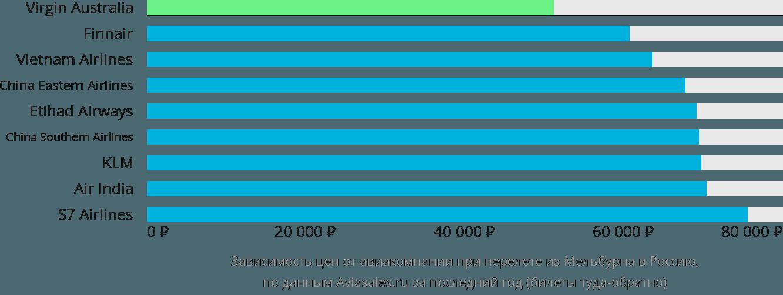 Динамика цен в зависимости от авиакомпании, совершающей перелет из Мельбурна в Россию