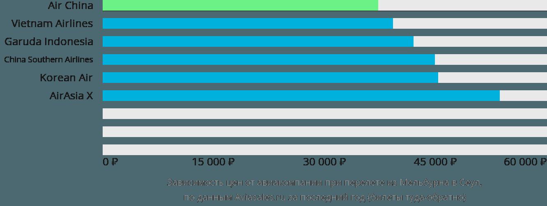 Динамика цен в зависимости от авиакомпании, совершающей перелет из Мельбурна в Сеул