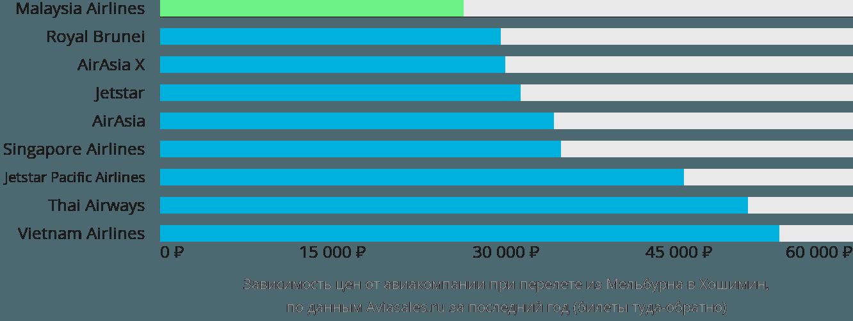 Динамика цен в зависимости от авиакомпании, совершающей перелет из Мельбурна в Хошимин
