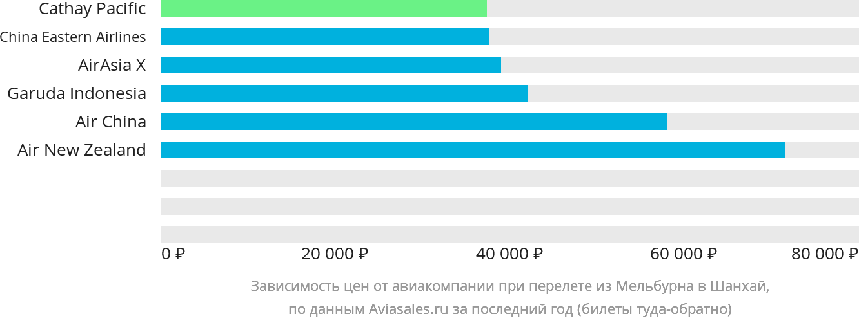 Динамика цен в зависимости от авиакомпании, совершающей перелет из Мельбурна в Шанхай