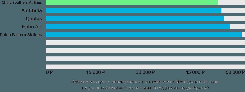 Динамика цен в зависимости от авиакомпании, совершающей перелет из Мельбурна в Шэньян