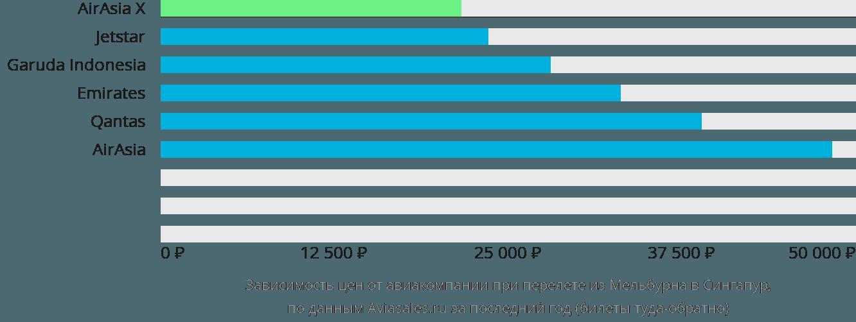 Динамика цен в зависимости от авиакомпании, совершающей перелет из Мельбурна в Сингапур