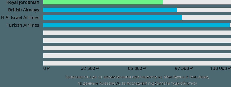 Динамика цен в зависимости от авиакомпании, совершающей перелет из Мельбурна в Тель-Авив